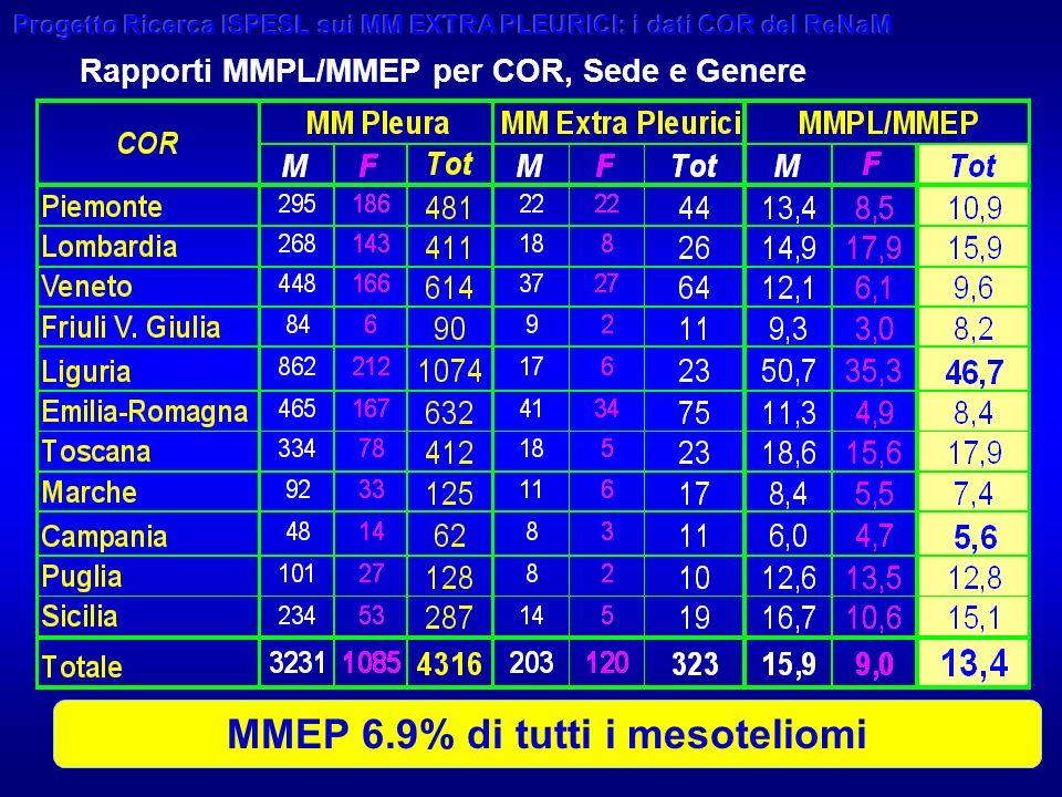 16 Rapporti MMPL/MMEP per COR, Sede e Genere MMEP 6.9% di tutti i mesoteliomi