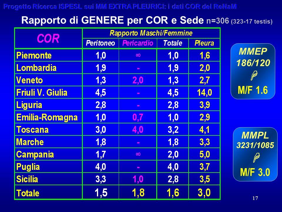 17 Rapporto di GENERE per COR e Sede n=306 (323-17 testis) MMEP 186/120 M/F 1.6 MMPL 3231/1085 M/F 3.0