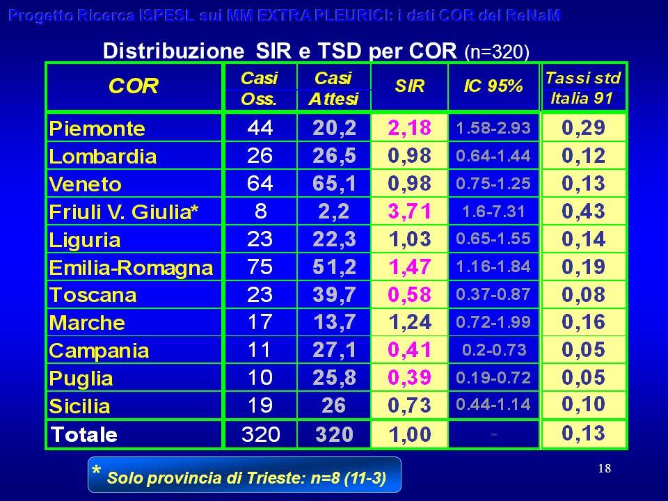 18 Distribuzione SIR e TSD per COR (n=320) * Solo provincia di Trieste: n=8 (11-3)