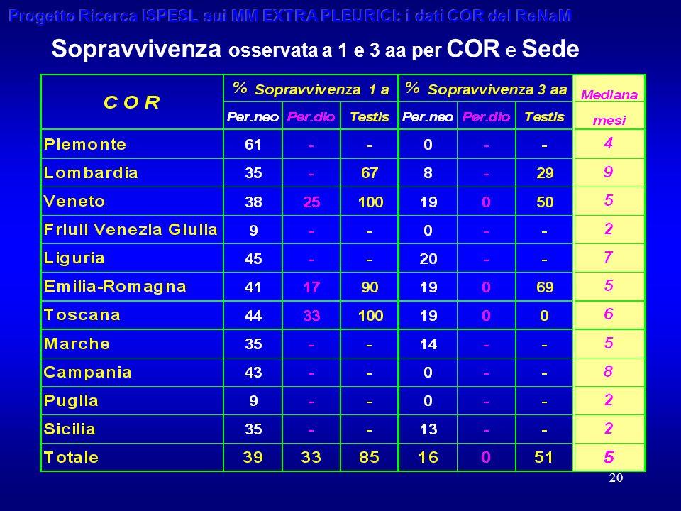 20 Sopravvivenza osservata a 1 e 3 aa per COR e Sede