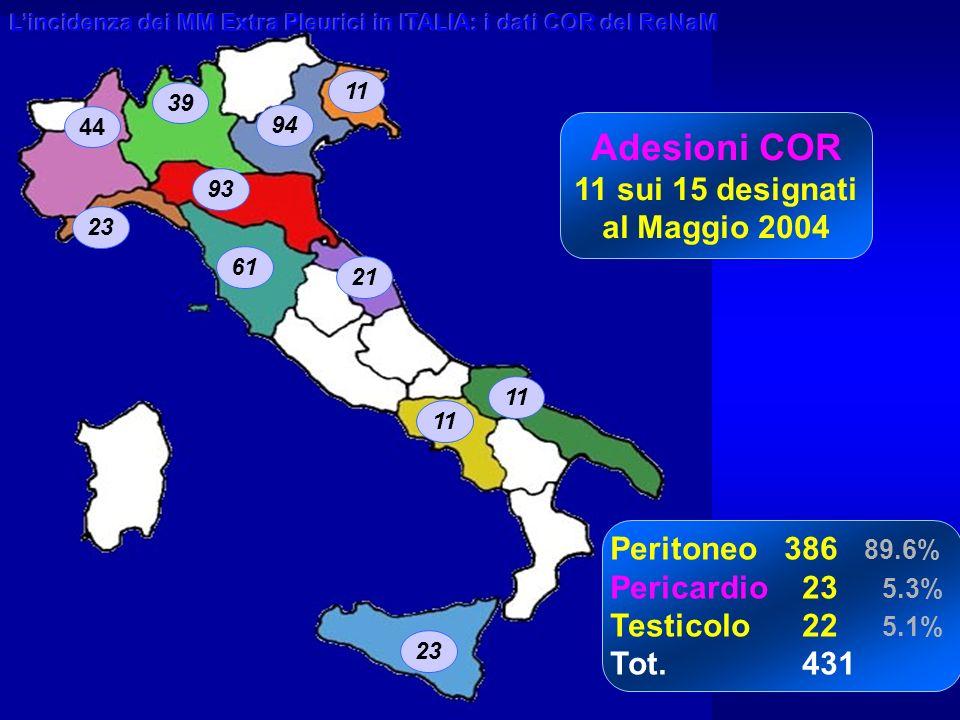 8 Adesioni COR 11 sui 15 designati al Maggio 2004 Peritoneo 386 89.6% Pericardio 23 5.3% Testicolo22 5.1% Tot.