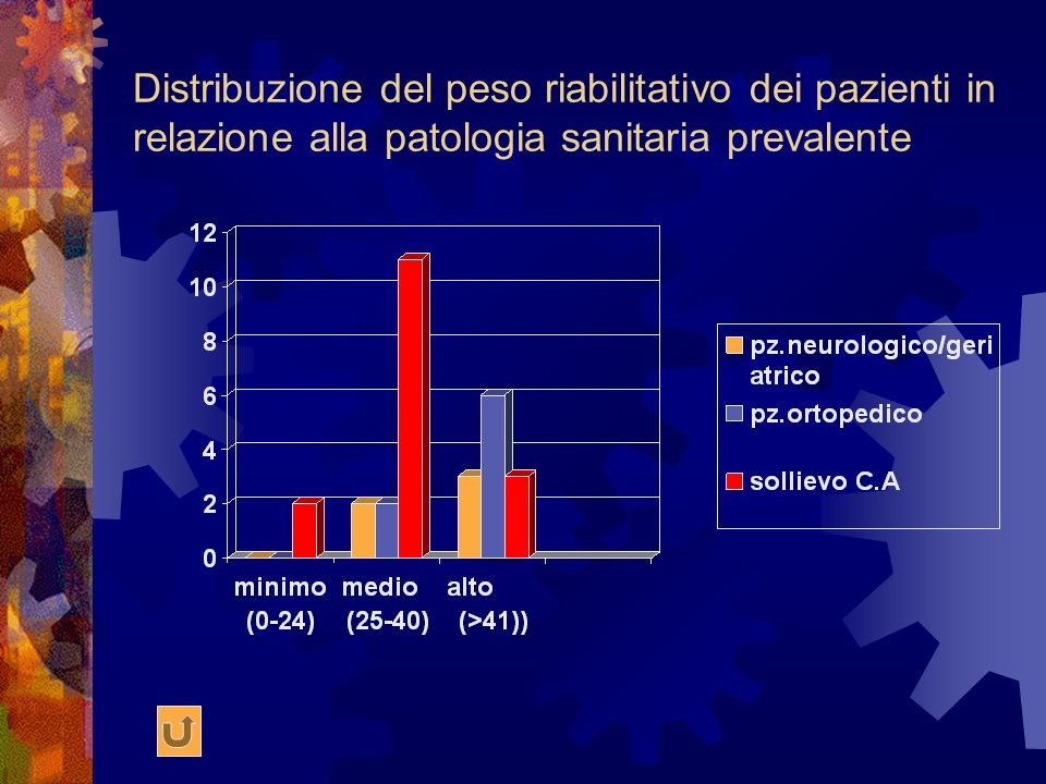 Distribuzione del peso riabilitativo dei pazienti in relazione alla patologia sanitaria prevalente