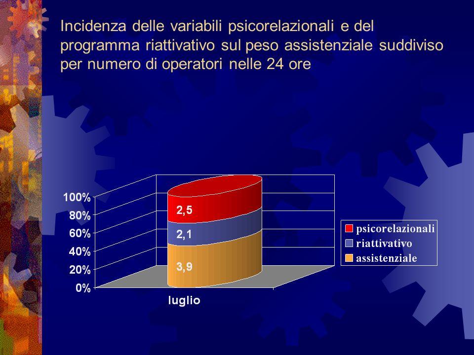 Incidenza delle variabili psicorelazionali e del programma riattivativo sul peso assistenziale suddiviso per numero di operatori nelle 24 ore