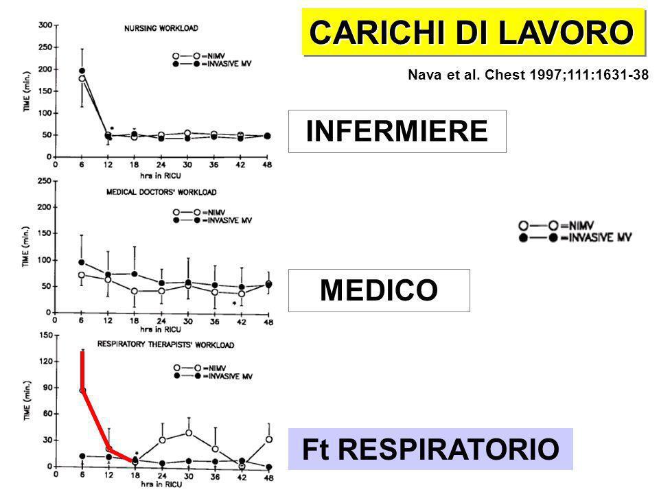 Nava et al. Chest 1997;111:1631-38 CARICHI DI LAVORO INFERMIERE MEDICO Ft RESPIRATORIO