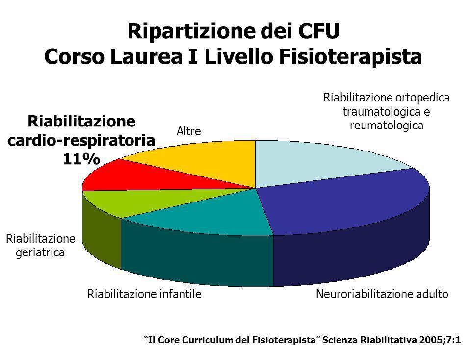 Ripartizione dei CFU Corso Laurea I Livello Fisioterapista Neuroriabilitazione adultoRiabilitazione infantile Riabilitazione ortopedica traumatologica
