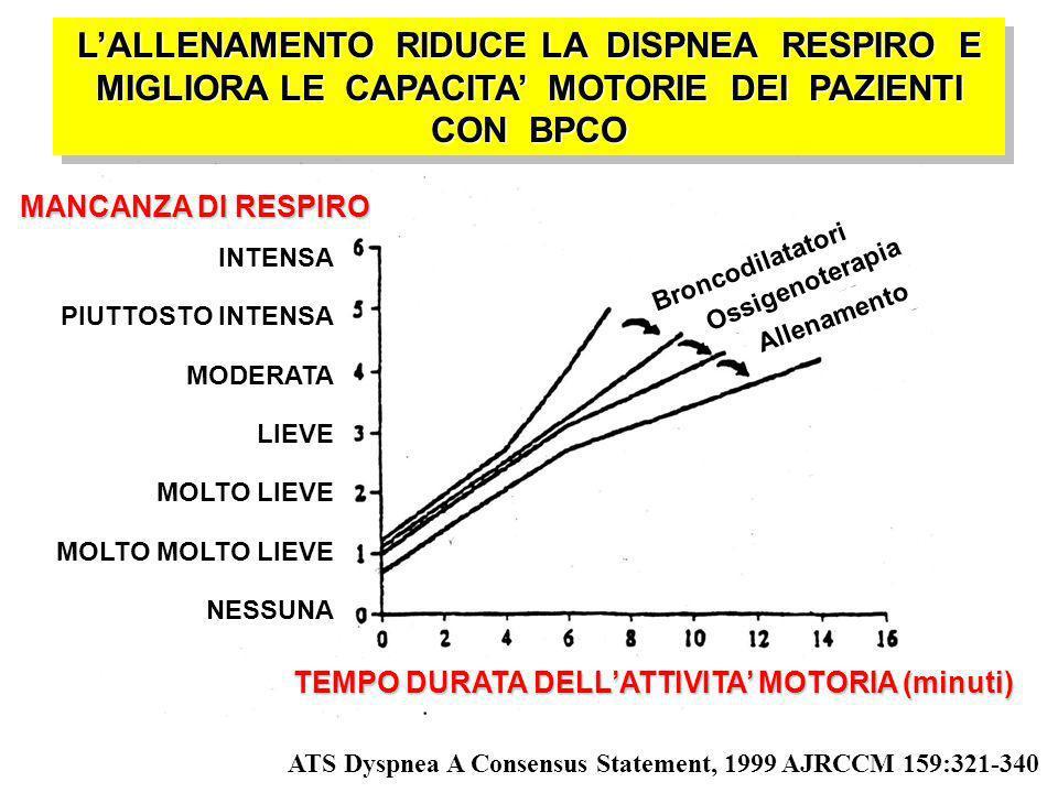 ATS Dyspnea A Consensus Statement, 1999 AJRCCM 159:321-340 LALLENAMENTO RIDUCE LA DISPNEA RESPIRO E MIGLIORA LE CAPACITA MOTORIE DEI PAZIENTI CON BPCO INTENSA PIUTTOSTO INTENSA MODERATA LIEVE MOLTO LIEVE MOLTO MOLTO LIEVE NESSUNA Broncodilatatori Allenamento Ossigenoterapia MANCANZA DI RESPIRO TEMPO DURATA DELLATTIVITA MOTORIA (minuti)