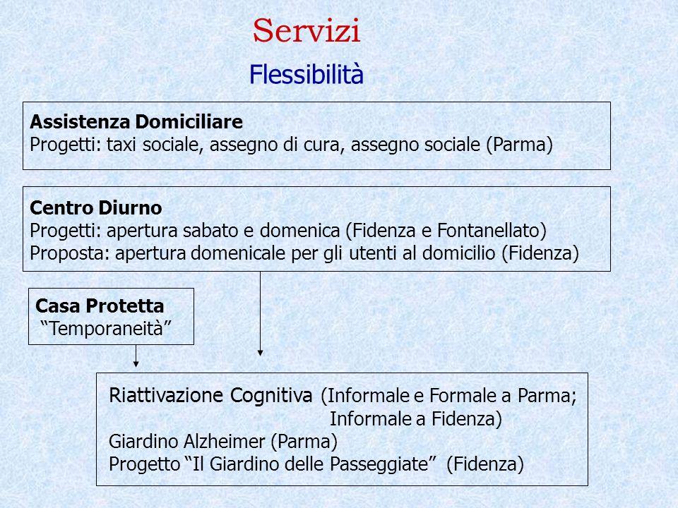 Servizi Flessibilità Assistenza Domiciliare Progetti: taxi sociale, assegno di cura, assegno sociale (Parma) Centro Diurno Progetti: apertura sabato e