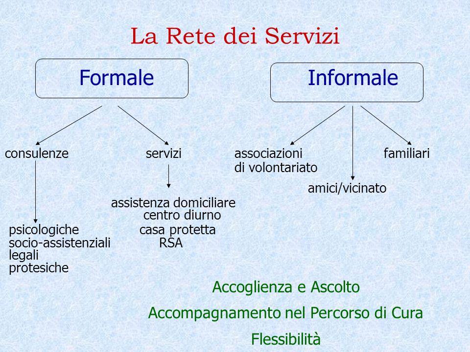 La Rete dei Servizi Formale Informale consulenze servizi associazioni familiari di volontariato amici/vicinato assistenza domiciliare centro diurno ps