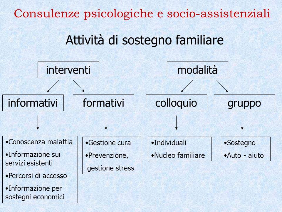 Consulenze psicologiche e socio-assistenziali Attività di sostegno familiare interventimodalità informativiformativicolloquiogruppo Conoscenza malatti