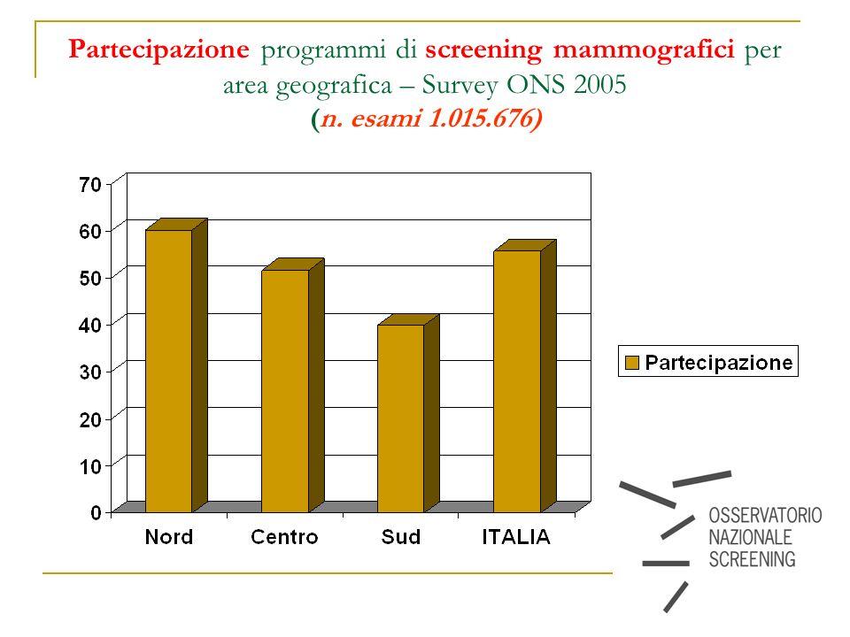 10 Partecipazione programmi di screening mammografici per area geografica – Survey ONS 2005 (n. esami 1.015.676)