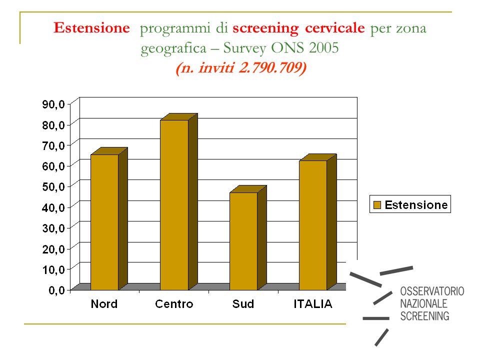 11 Estensione programmi di screening cervicale per zona geografica – Survey ONS 2005 (n. inviti 2.790.709)