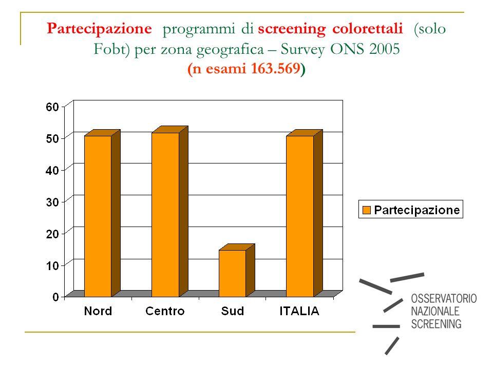 14 Partecipazione programmi di screening colorettali (solo Fobt) per zona geografica – Survey ONS 2005 (n esami 163.569)