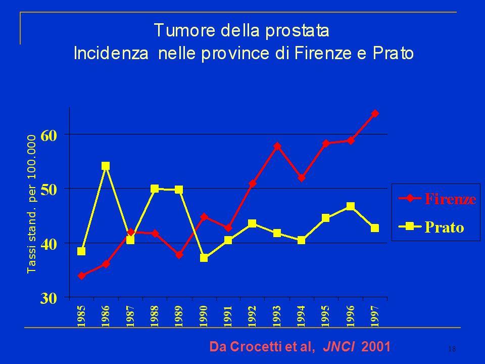 18 Da Crocetti et al, JNCI 2001