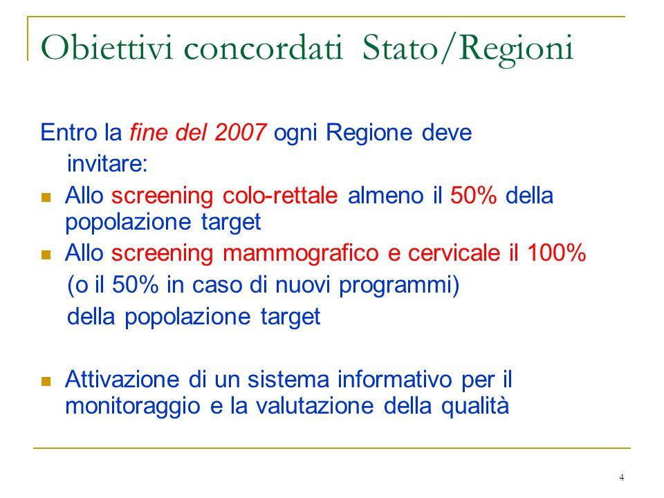 4 Obiettivi concordati Stato/Regioni Entro la fine del 2007 ogni Regione deve invitare: Allo screening colo-rettale almeno il 50% della popolazione target Allo screening mammografico e cervicale il 100% (o il 50% in caso di nuovi programmi) della popolazione target Attivazione di un sistema informativo per il monitoraggio e la valutazione della qualità