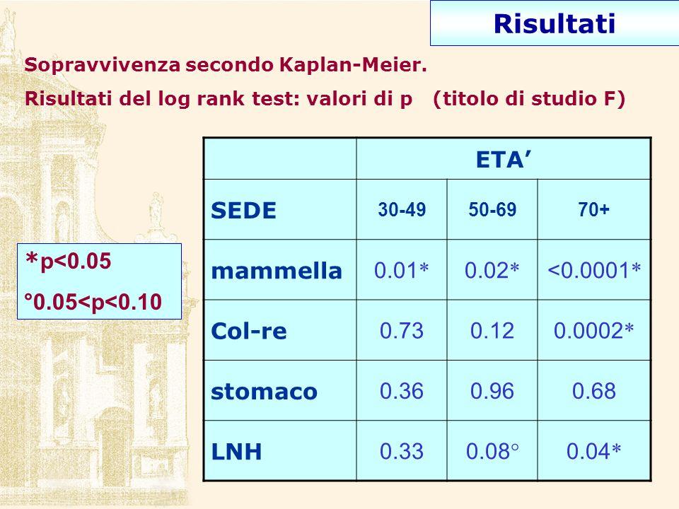 ETA SEDE 30-4950-6970+ mammella 0.01 * 0.02 * <0.0001 * Col-re 0.730.120.0002 * stomaco 0.360.960.68 LNH 0.330.08 ° 0.04 * * p<0.05 °0.05<p<0.10 Sopra
