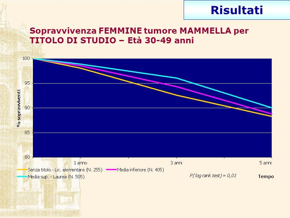 Sopravvivenza FEMMINE tumore MAMMELLA per TITOLO DI STUDIO – Età 30-49 anni