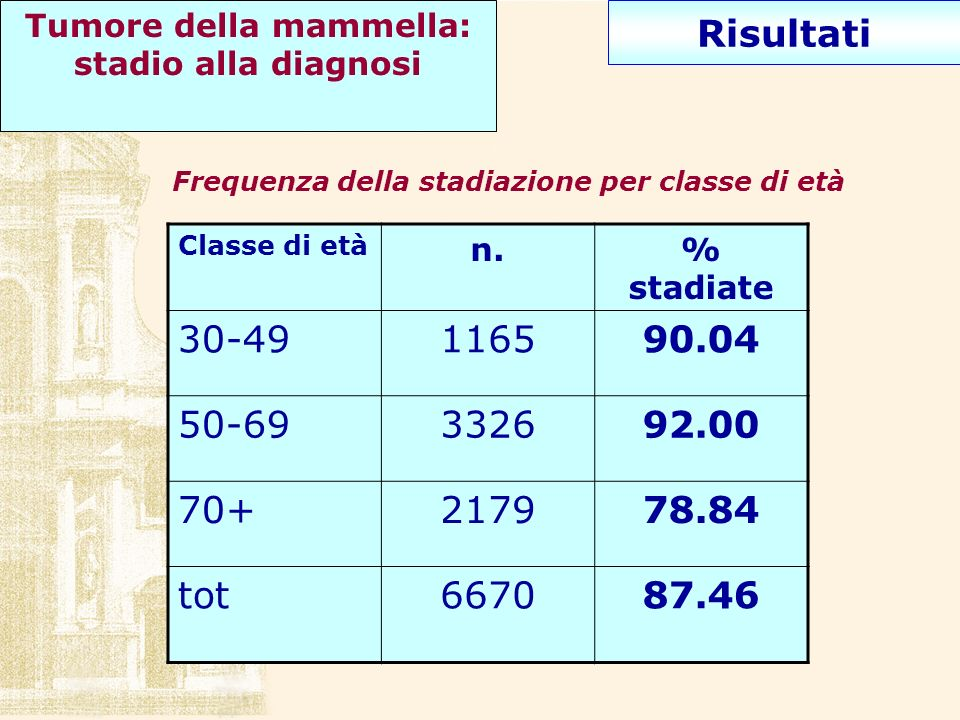 Risultati Frequenza della stadiazione per classe di età Classe di età n.% stadiate 30-49116590.04 50-69332692.00 70+217978.84 tot667087.46 Tumore dell