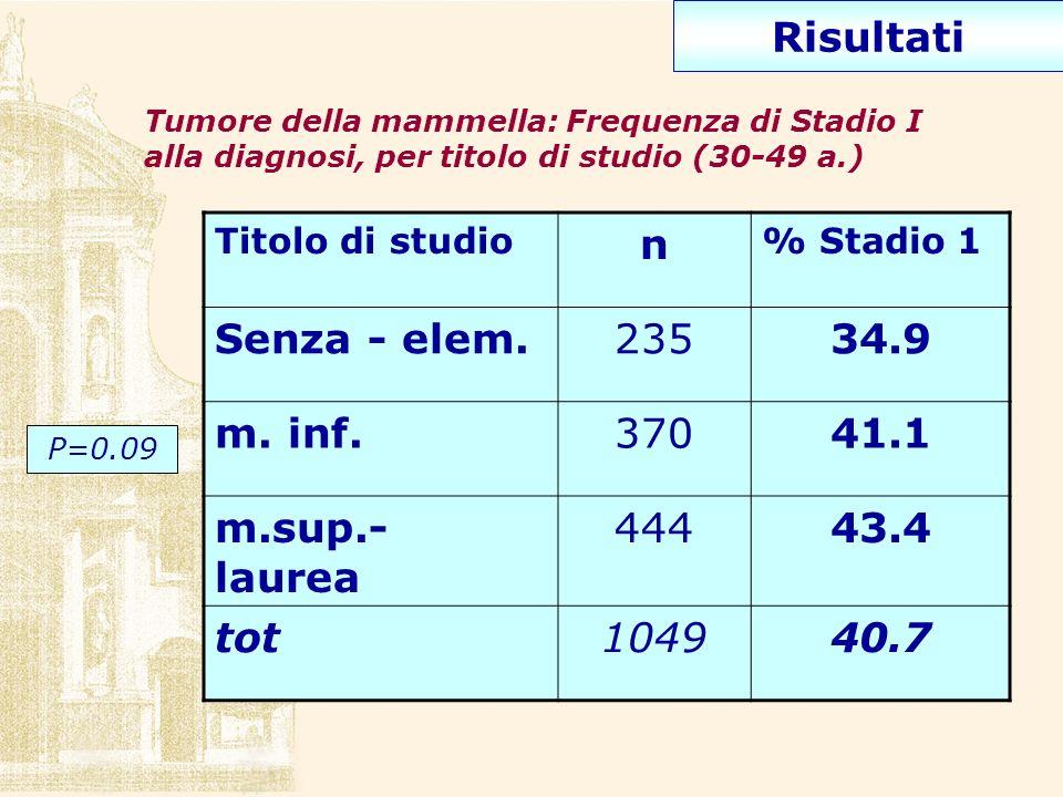 Titolo di studio n % Stadio 1 Senza - elem.23534.9 m. inf.37041.1 m.sup.- laurea 44443.4 tot104940.7 Tumore della mammella: Frequenza di Stadio I alla