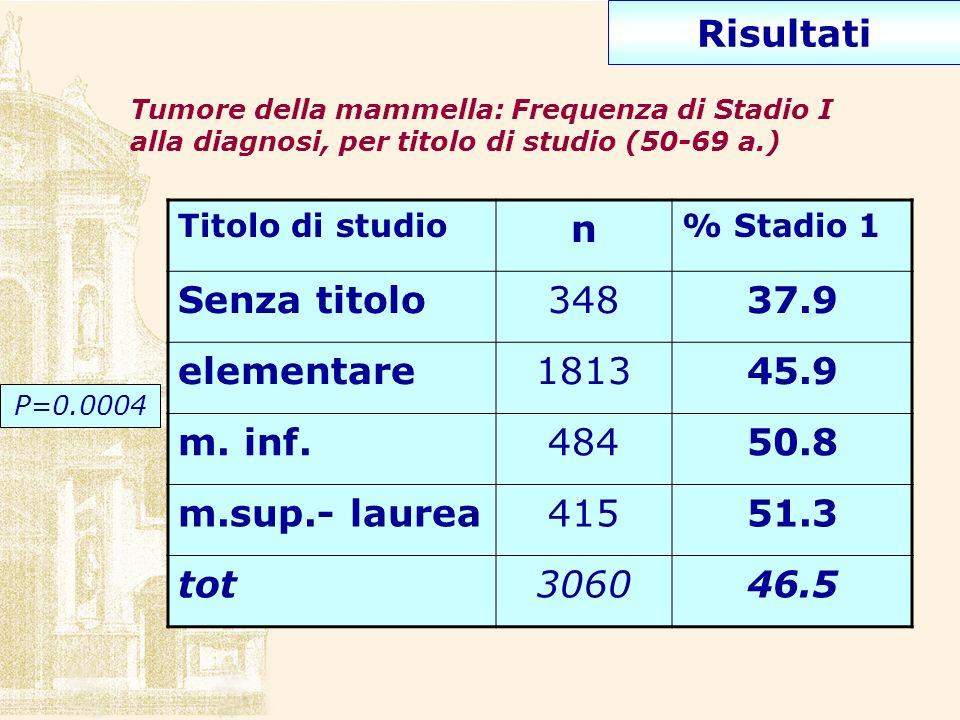Tumore della mammella: Frequenza di Stadio I alla diagnosi, per titolo di studio (50-69 a.) Titolo di studio n % Stadio 1 Senza titolo34837.9 elementa