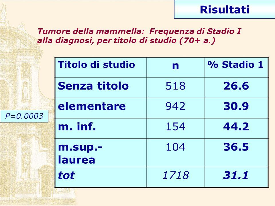 Risultati Tumore della mammella: Frequenza di Stadio I alla diagnosi, per titolo di studio (70+ a.) Titolo di studio n % Stadio 1 Senza titolo51826.6