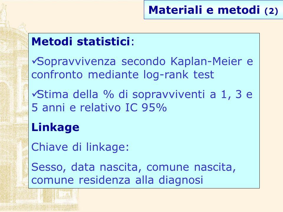 Materiali e metodi (2) Metodi statistici: Sopravvivenza secondo Kaplan-Meier e confronto mediante log-rank test Stima della % di sopravviventi a 1, 3