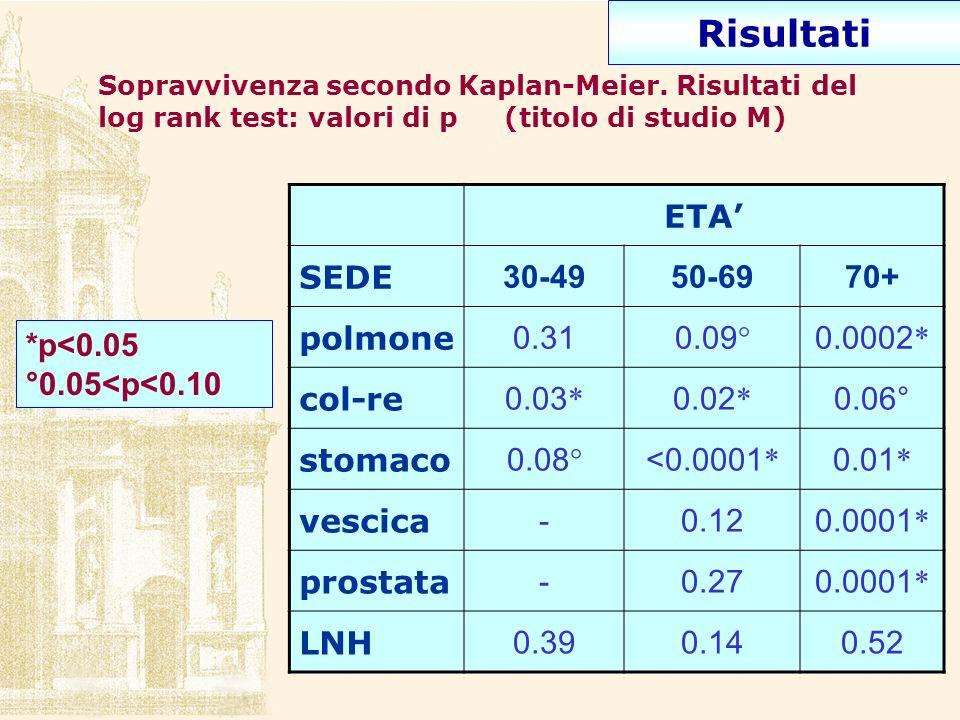 Sopravvivenza secondo Kaplan-Meier. Risultati del log rank test: valori di p (titolo di studio M) ETA SEDE 30-4950-6970+ polmone 0.310.09 ° 0.0002 * c