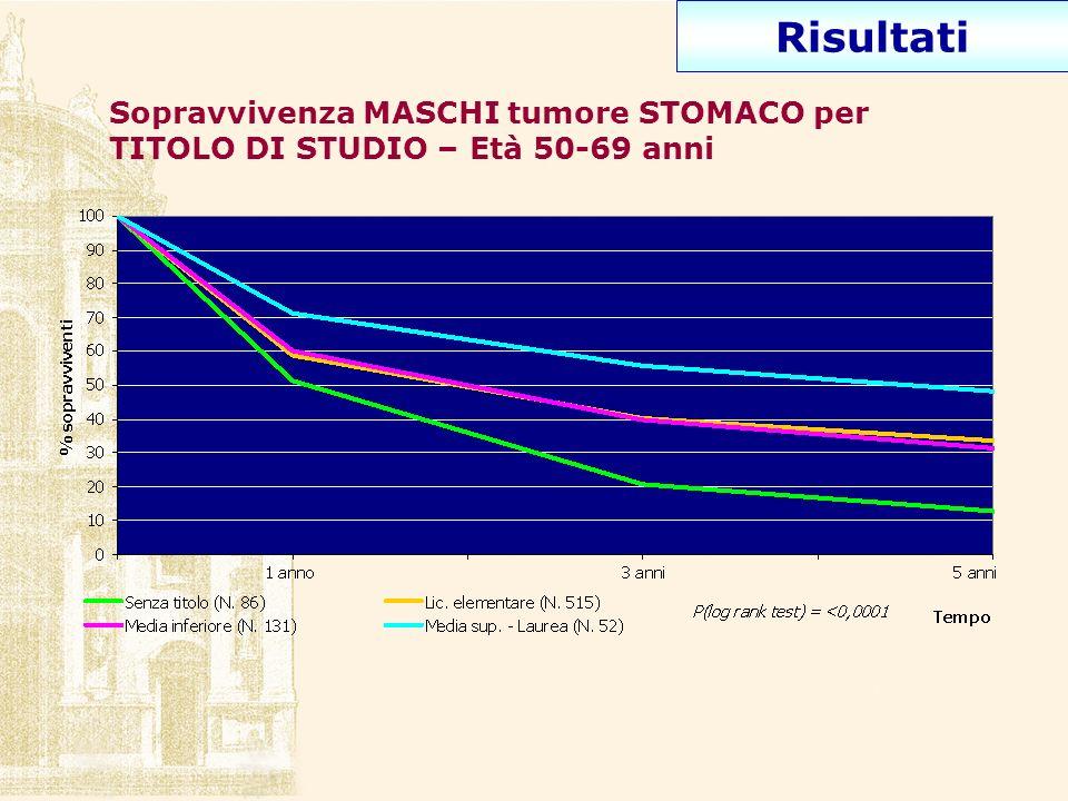 Risultati Sopravvivenza MASCHI tumore COLON-RETTO per TITOLO DI STUDIO – Età 50-69 anni