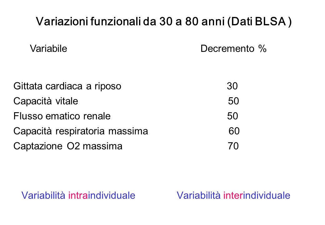 Variazioni funzionali da 30 a 80 anni (Dati BLSA ) Variabile Decremento % Gittata cardiaca a riposo 30 Capacità vitale 50 Flusso ematico renale 50 Cap
