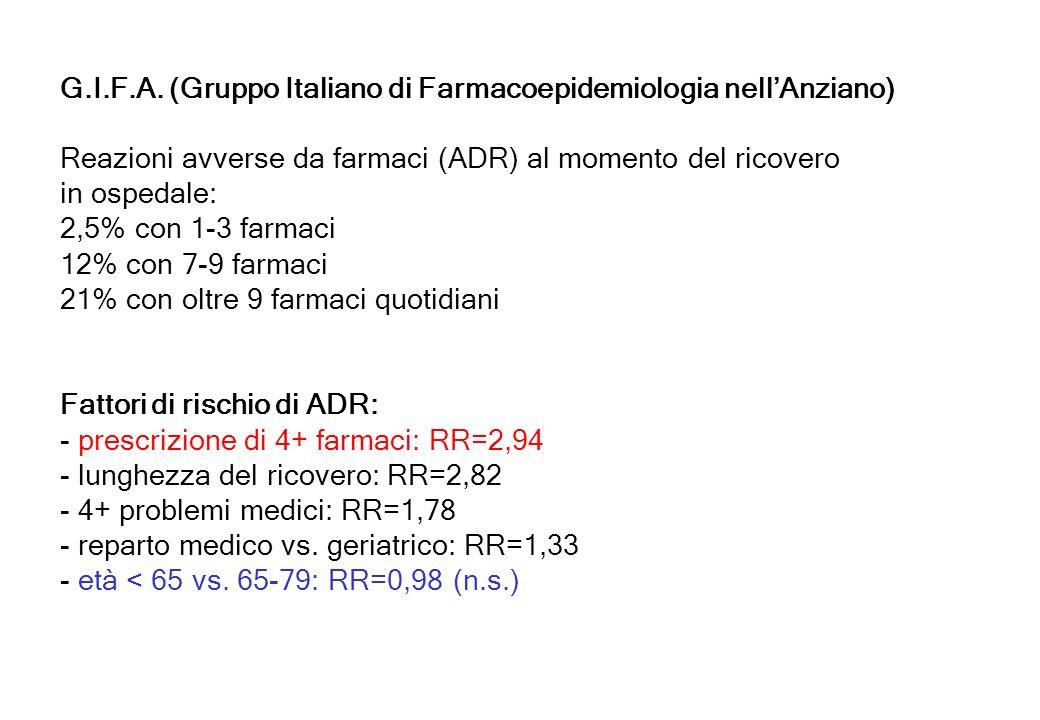 G.I.F.A. (Gruppo Italiano di Farmacoepidemiologia nellAnziano) Reazioni avverse da farmaci (ADR) al momento del ricovero in ospedale: 2,5% con 1-3 far
