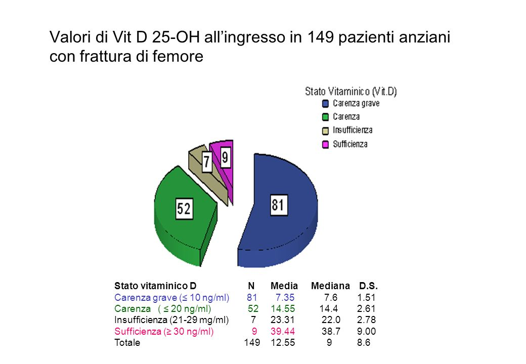 Stato vitaminico D N Media Mediana D.S. Carenza grave ( 10 ng/ml) 81 7.35 7.61.51 Carenza ( 20 ng/ml) 52 14.55 14.42.61 Insufficienza (21-29 mg/ml) 7