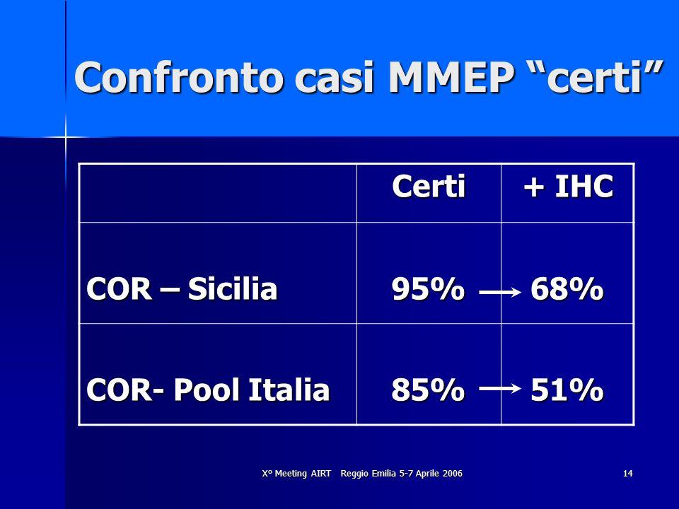 X° Meeting AIRT Reggio Emilia 5-7 Aprile 200614 Confronto casi MMEP certi Certi + IHC COR – Sicilia 95%68% COR- Pool Italia 85%51%