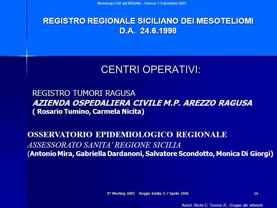 X° Meeting AIRT Reggio Emilia 5-7 Aprile 200616 CENTRI OPERATIVI: REGISTRO TUMORI RAGUSA AZIENDA OSPEDALIERA CIVILE M.P. AREZZO RAGUSA ( Rosario Tumin