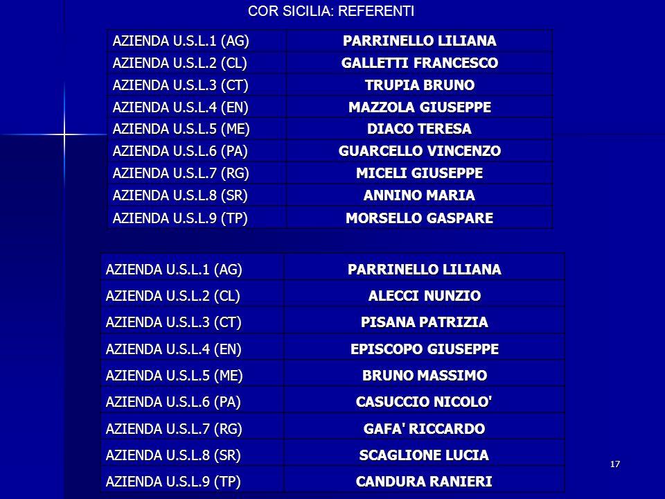 X° Meeting AIRT Reggio Emilia 5-7 Aprile 200617 AZIENDA U.S.L.1 (AG) PARRINELLO LILIANA AZIENDA U.S.L.2 (CL) GALLETTI FRANCESCO AZIENDA U.S.L.3 (CT) T