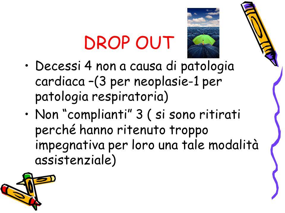 DROP OUT Decessi 4 non a causa di patologia cardiaca –(3 per neoplasie-1 per patologia respiratoria) Non complianti 3 ( si sono ritirati perché hanno