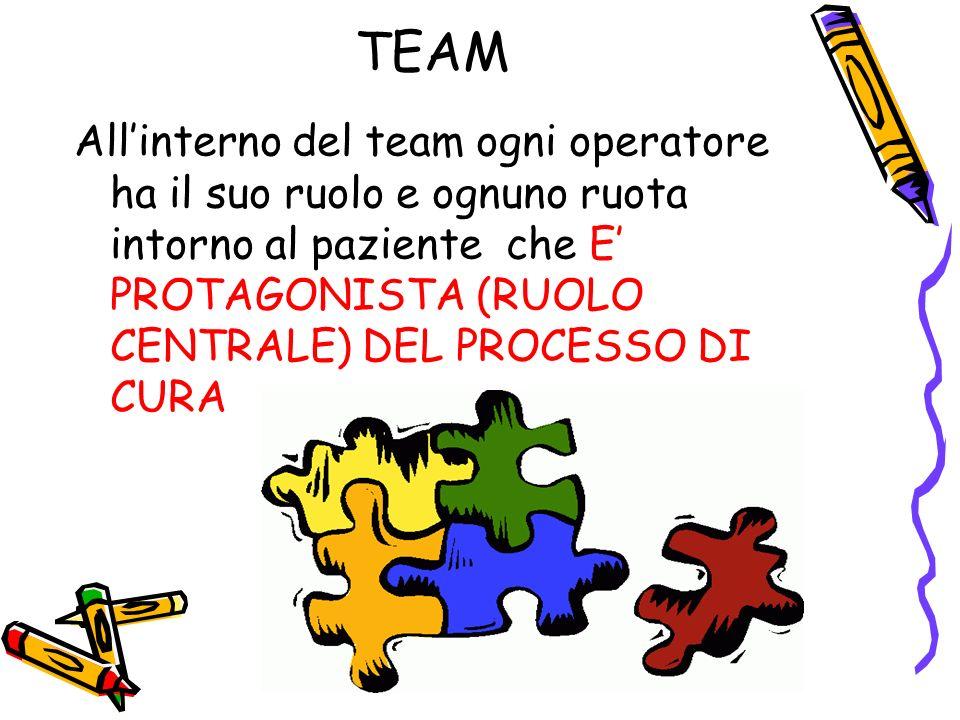TEAM Allinterno del team ogni operatore ha il suo ruolo e ognuno ruota intorno al paziente che E PROTAGONISTA (RUOLO CENTRALE) DEL PROCESSO DI CURA