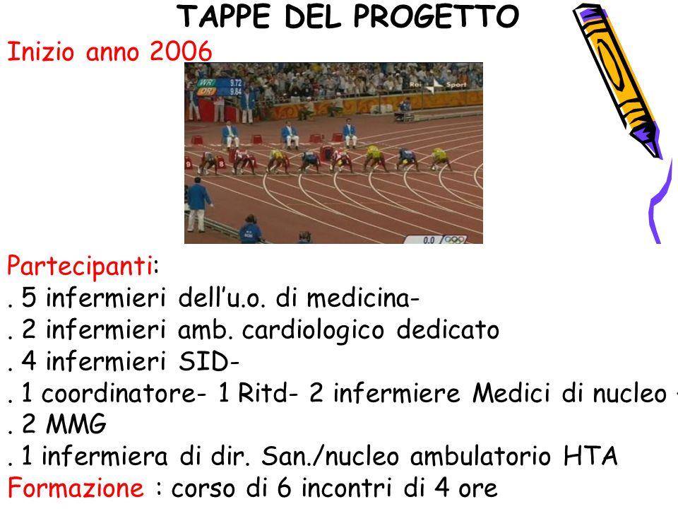 TAPPE DEL PROGETTO Inizio anno 2006 Partecipanti:. 5 infermieri dellu.o. di medicina-. 2 infermieri amb. cardiologico dedicato. 4 infermieri SID-. 1 c