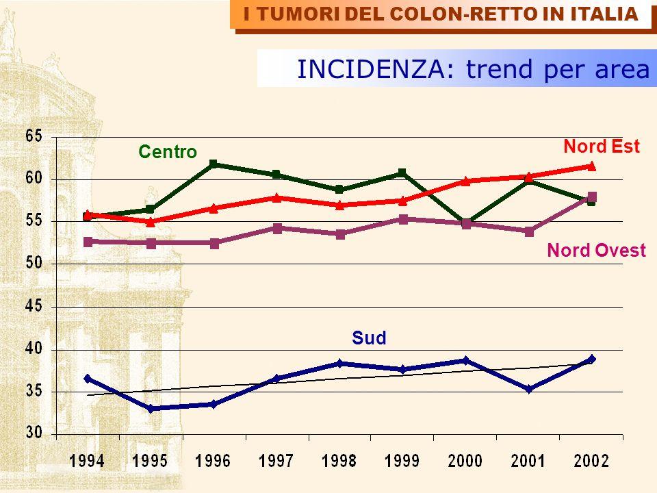 Sud INCIDENZA: trend per area Nord Ovest Nord Est Centro I TUMORI DEL COLON-RETTO IN ITALIA