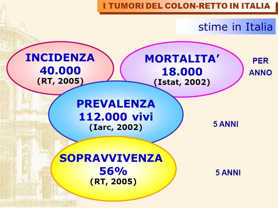 stime in Italia INCIDENZA 40.000 (RT, 2005) MORTALITA 18.000 (Istat, 2002) PER ANNO 5 ANNI PREVALENZA 112.000 vivi (Iarc, 2002) SOPRAVVIVENZA 56% (RT,