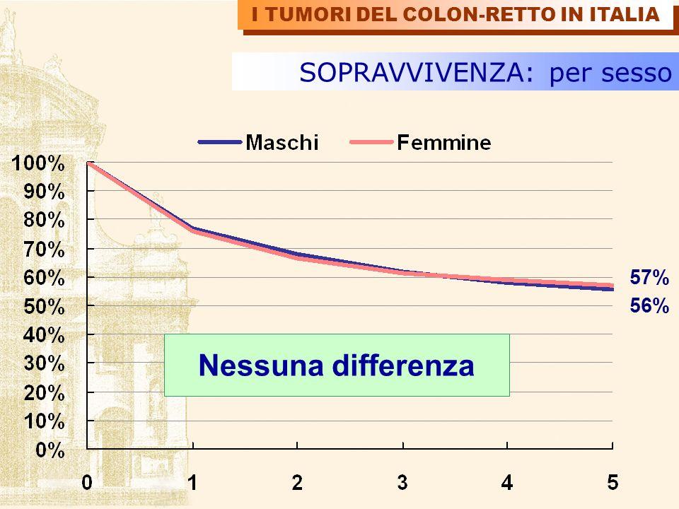 SOPRAVVIVENZA: per sesso 57% 56% Nessuna differenza I TUMORI DEL COLON-RETTO IN ITALIA