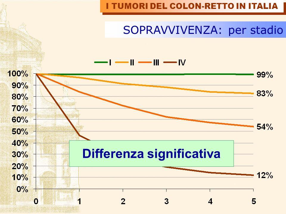 SOPRAVVIVENZA: per stadio I TUMORI DEL COLON-RETTO IN ITALIA Differenza significativa