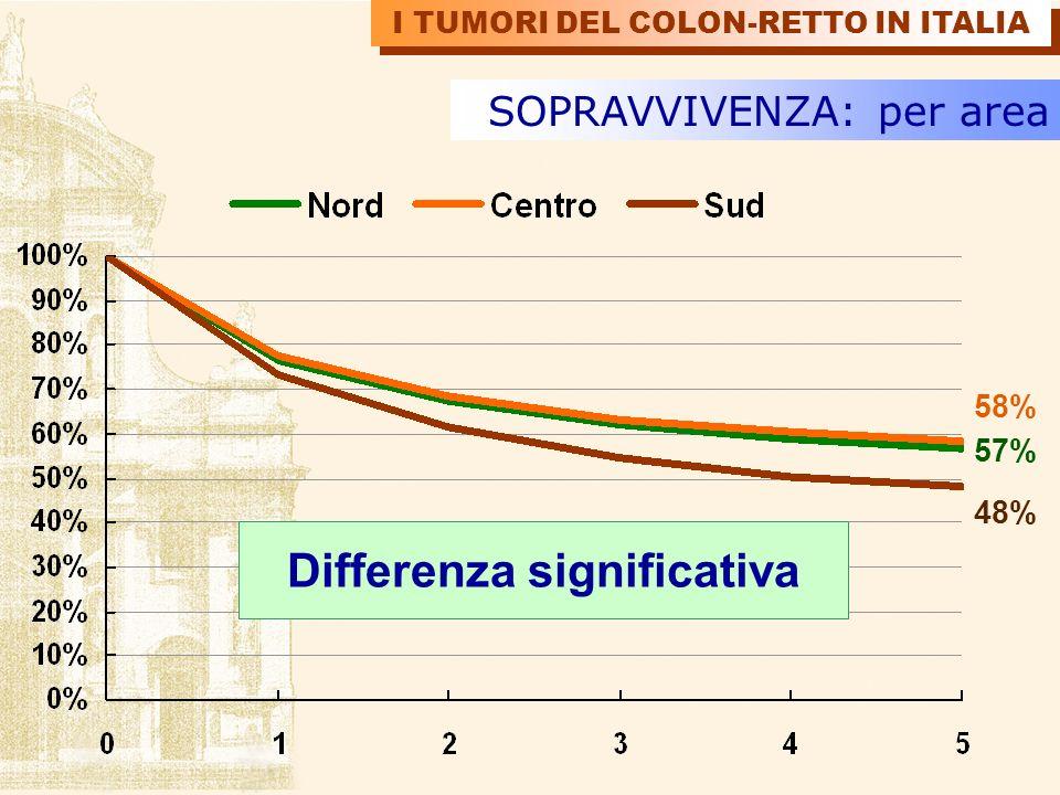 SOPRAVVIVENZA: per area 58% 57% 48% Differenza significativa I TUMORI DEL COLON-RETTO IN ITALIA