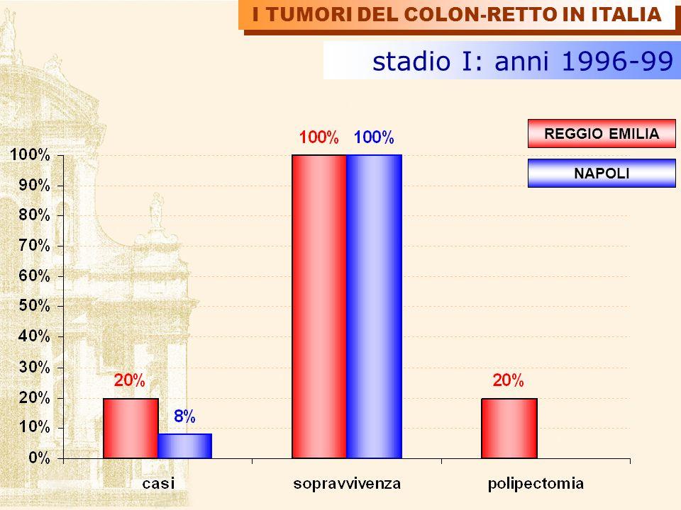 stadio I: anni 1996-99 I TUMORI DEL COLON-RETTO IN ITALIA REGGIO EMILIA NAPOLI