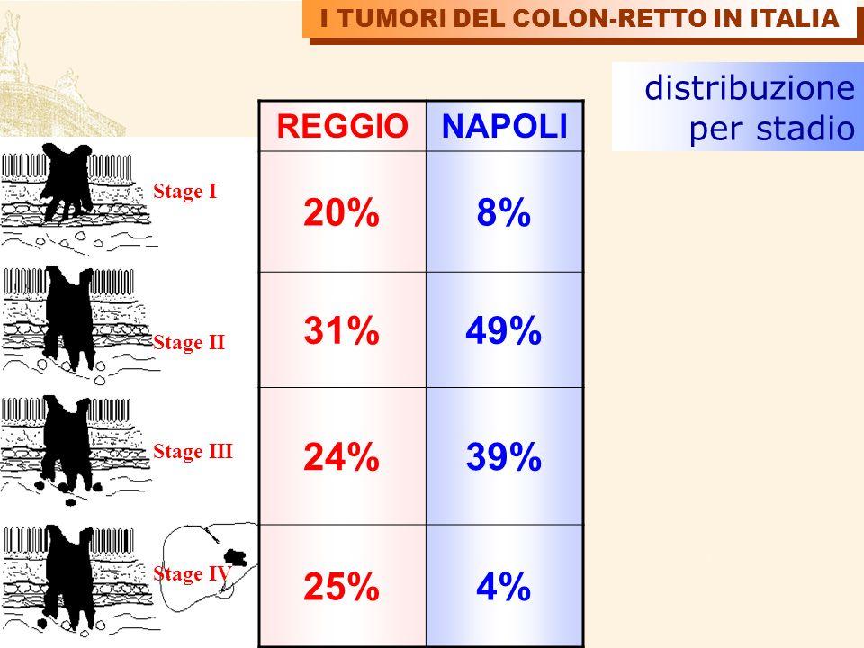 I TUMORI DEL COLON-RETTO IN ITALIA REGGIONAPOLI 20%8% 31%49% 24%39% 25%4% distribuzione per stadio Stage I Stage II Stage III Stage IV