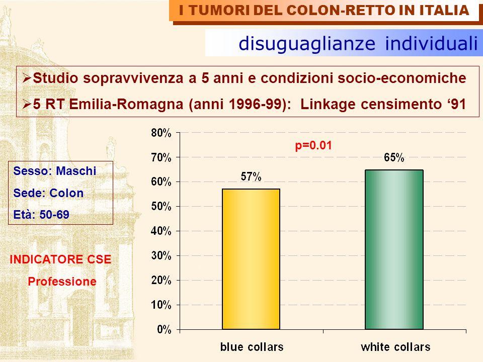 disuguaglianze individuali Studio sopravvivenza a 5 anni e condizioni socio-economiche 5 RT Emilia-Romagna (anni 1996-99): Linkage censimento 91 Sesso