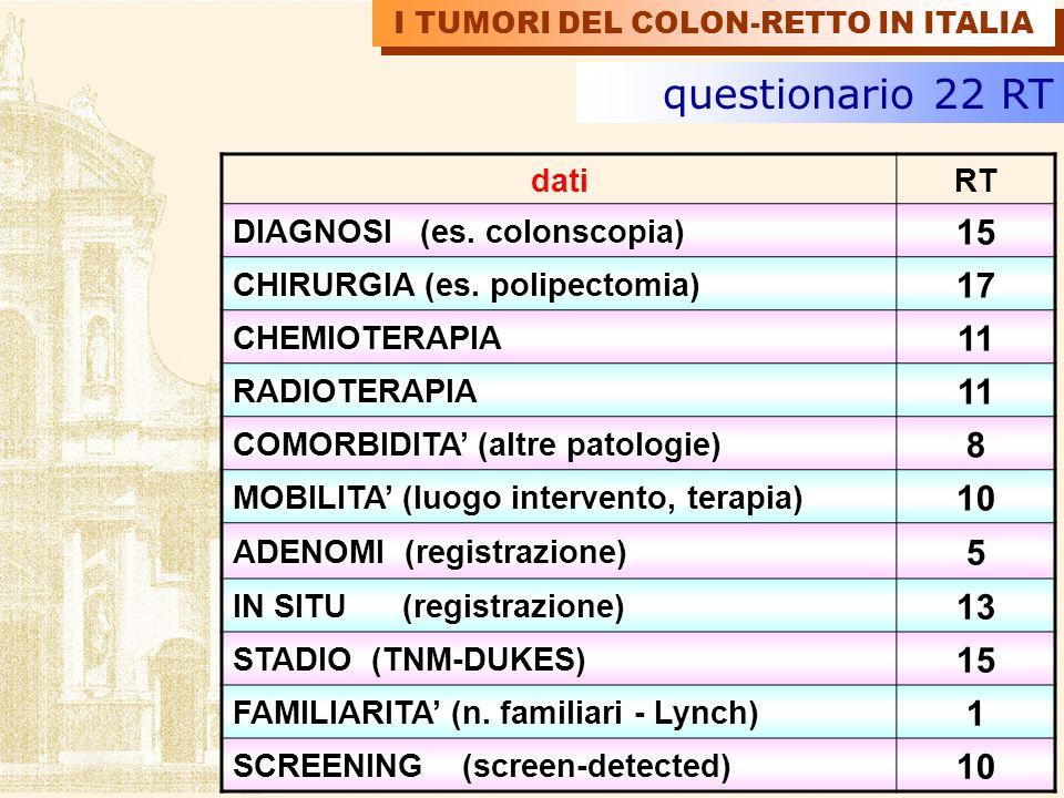 datiRT DIAGNOSI (es. colonscopia) 15 CHIRURGIA (es. polipectomia) 17 CHEMIOTERAPIA 11 RADIOTERAPIA 11 COMORBIDITA (altre patologie) 8 MOBILITA (luogo