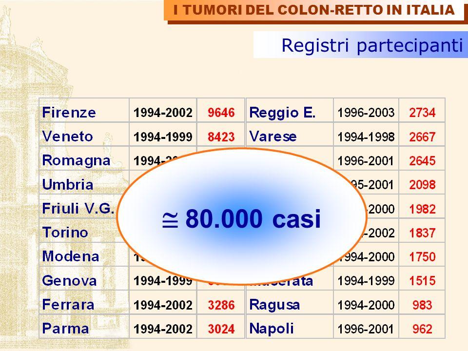 90% 95% % conferme istologiche I TUMORI DEL COLON-RETTO IN ITALIA