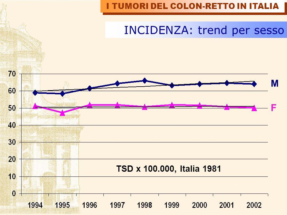 M F INCIDENZA: trend per sesso TSD x 100.000, Italia 1981 I TUMORI DEL COLON-RETTO IN ITALIA