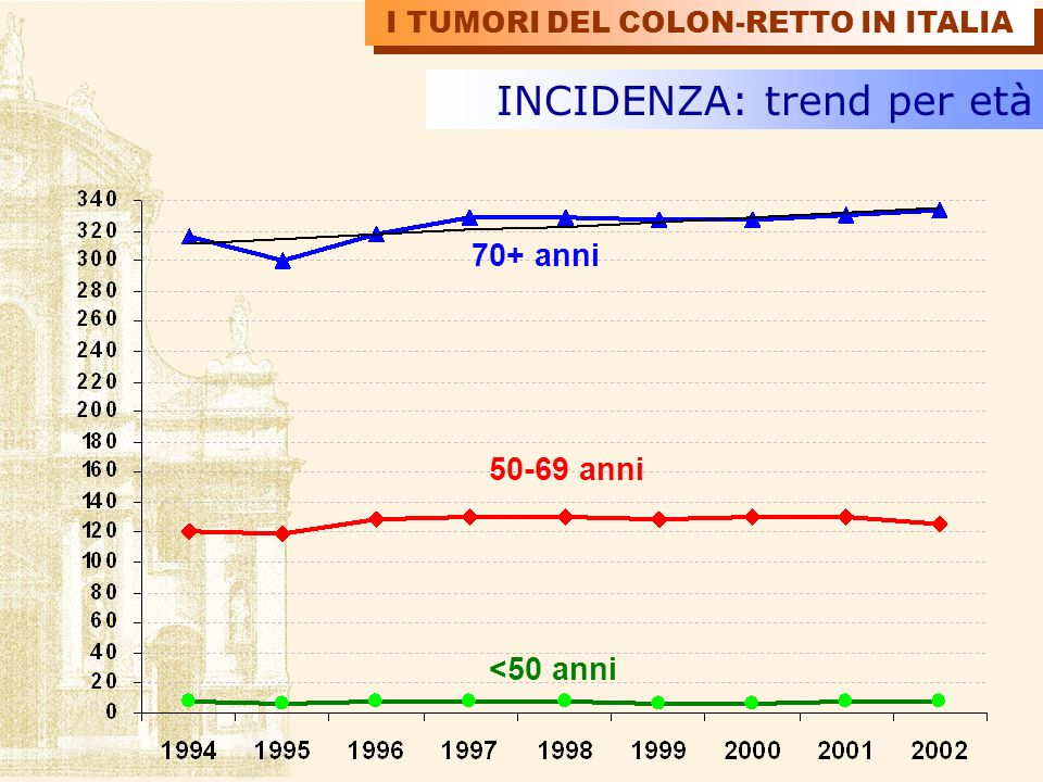 <50 anni 50-69 anni 70+ anni INCIDENZA: trend per età I TUMORI DEL COLON-RETTO IN ITALIA