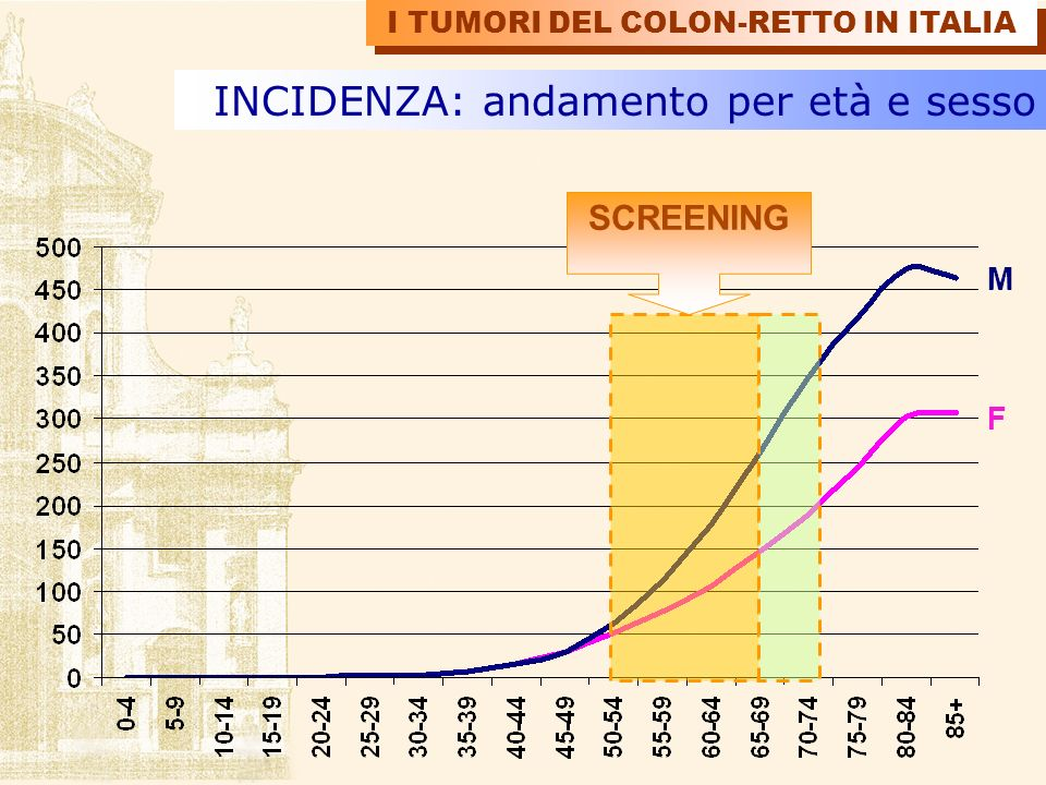 INCIDENZA: trend per sede Retto Colon TSD x 100.000 Italia 1981 I TUMORI DEL COLON-RETTO IN ITALIA