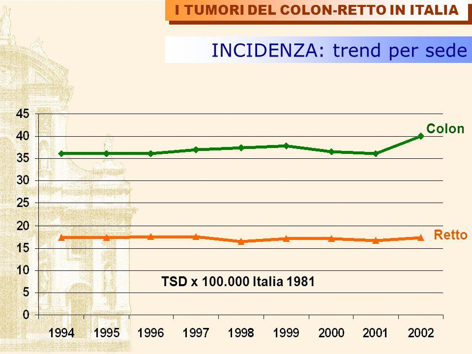 Appendice 1% Cieco 6% Ascendente 10% Discendente 6% Trasverso 4% Flessura epatica 2% Flessura splenica 2% Sigma 23% Giunzione retto-sigma 8% Retto 22% Canale anale 2% Colon NAS 15% INCIDENZA: localizzazione 55% I TUMORI DEL COLON-RETTO IN ITALIA